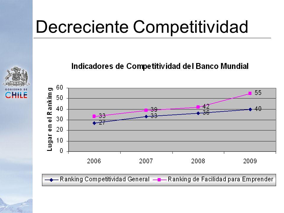 Decreciente Competitividad