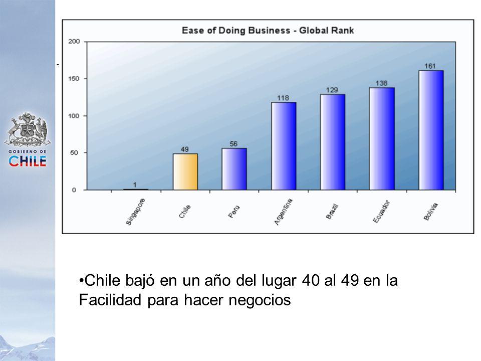 Chile bajó en un año del lugar 40 al 49 en la Facilidad para hacer negocios