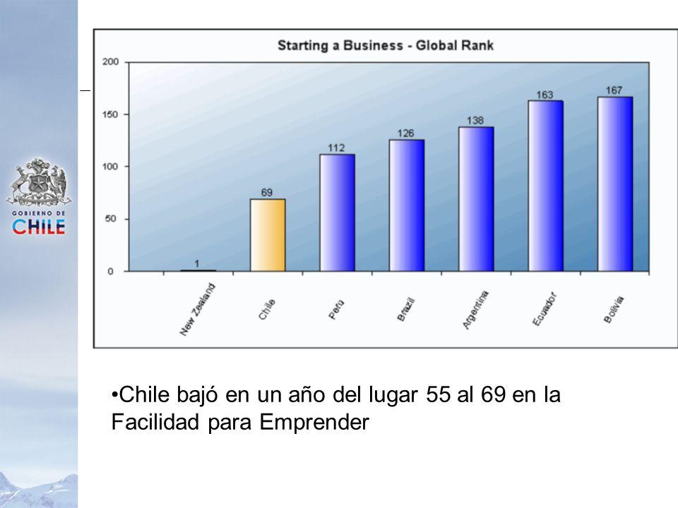 Chile bajó en un año del lugar 55 al 69 en la Facilidad para Emprender