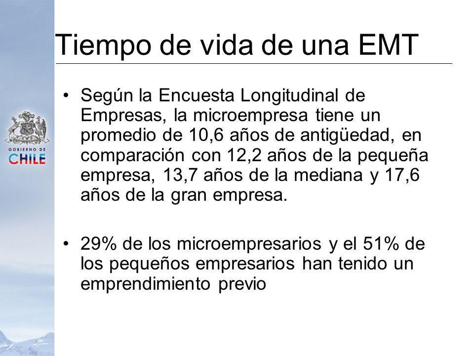 Tiempo de vida de una EMT Según la Encuesta Longitudinal de Empresas, la microempresa tiene un promedio de 10,6 años de antigüedad, en comparación con 12,2 años de la pequeña empresa, 13,7 años de la mediana y 17,6 años de la gran empresa.