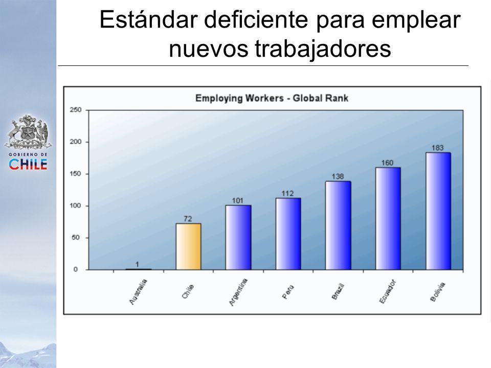 Estándar deficiente para emplear nuevos trabajadores