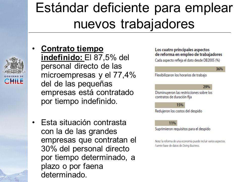 Contrato tiempo indefinido: El 87,5% del personal directo de las microempresas y el 77,4% del de las pequeñas empresas está contratado por tiempo indefinido.