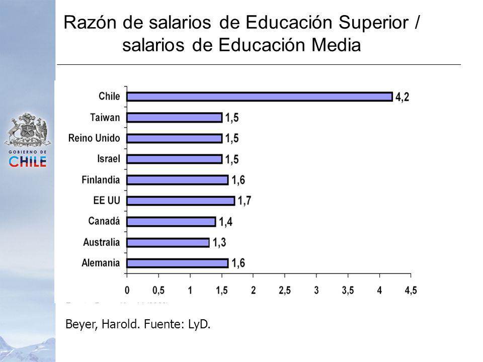 Razón de salarios de Educación Superior / salarios de Educación Media Beyer, Harold. Fuente: LyD.