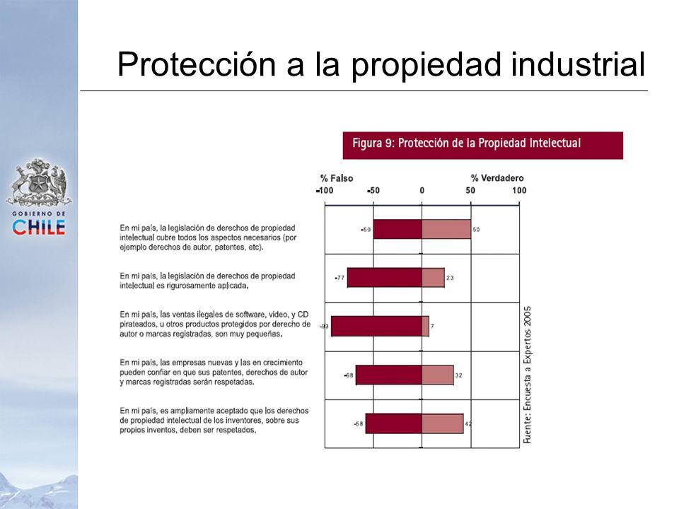 Protección a la propiedad industrial
