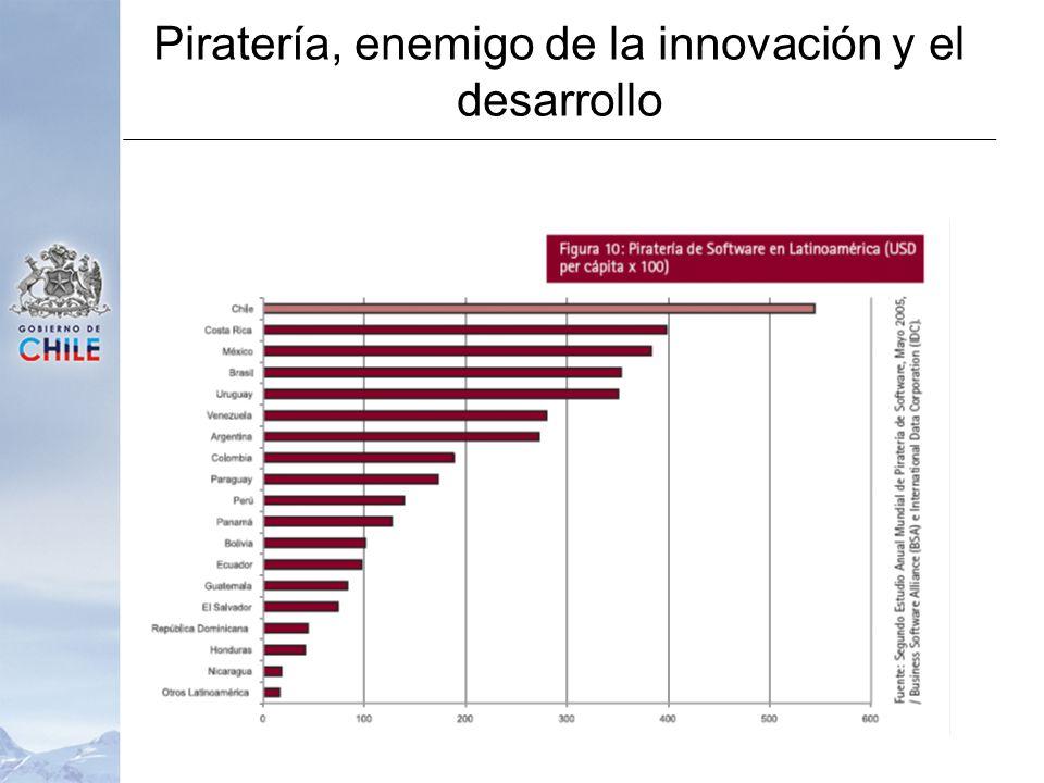 Piratería, enemigo de la innovación y el desarrollo