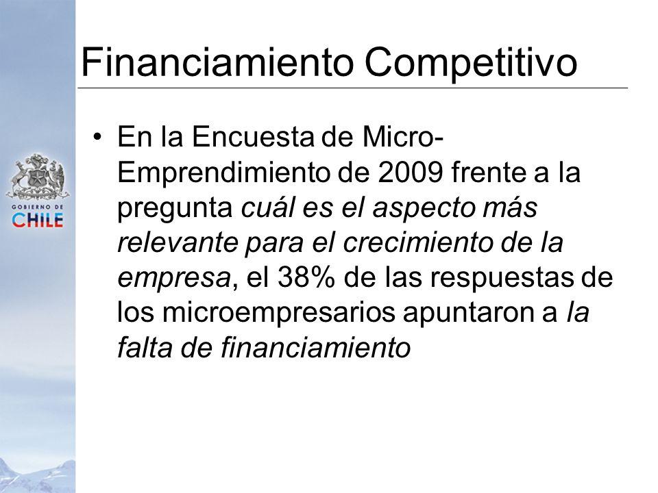En la Encuesta de Micro- Emprendimiento de 2009 frente a la pregunta cuál es el aspecto más relevante para el crecimiento de la empresa, el 38% de las