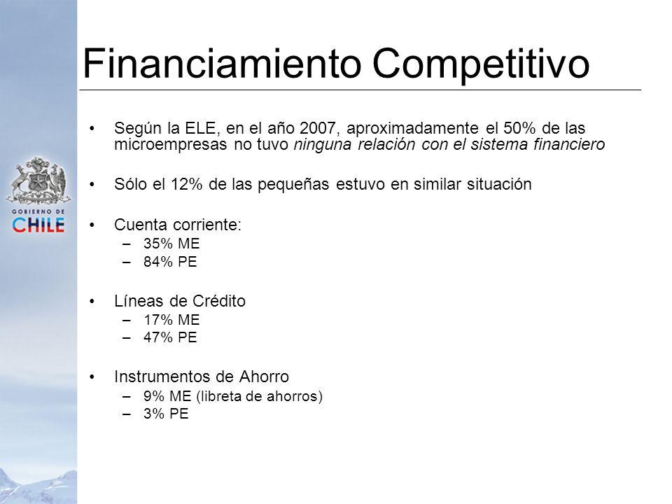 Según la ELE, en el año 2007, aproximadamente el 50% de las microempresas no tuvo ninguna relación con el sistema financiero Sólo el 12% de las pequeñas estuvo en similar situación Cuenta corriente: –35% ME –84% PE Líneas de Crédito –17% ME –47% PE Instrumentos de Ahorro –9% ME (libreta de ahorros) –3% PE Financiamiento Competitivo