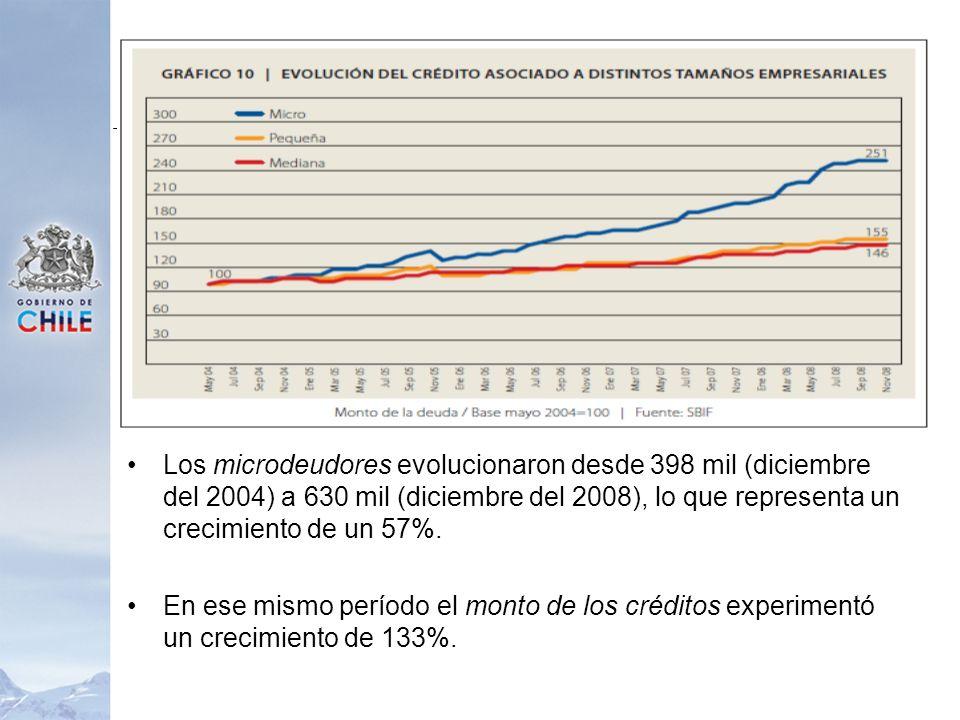 Los microdeudores evolucionaron desde 398 mil (diciembre del 2004) a 630 mil (diciembre del 2008), lo que representa un crecimiento de un 57%. En ese