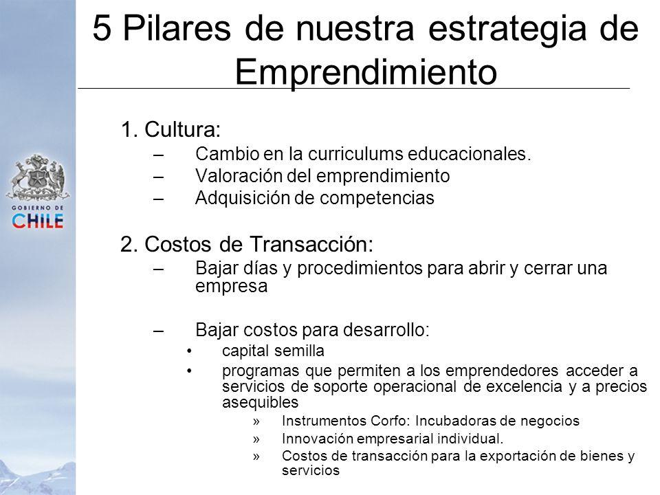 5 Pilares de nuestra estrategia de Emprendimiento 1. Cultura: –Cambio en la curriculums educacionales. –Valoración del emprendimiento –Adquisición de