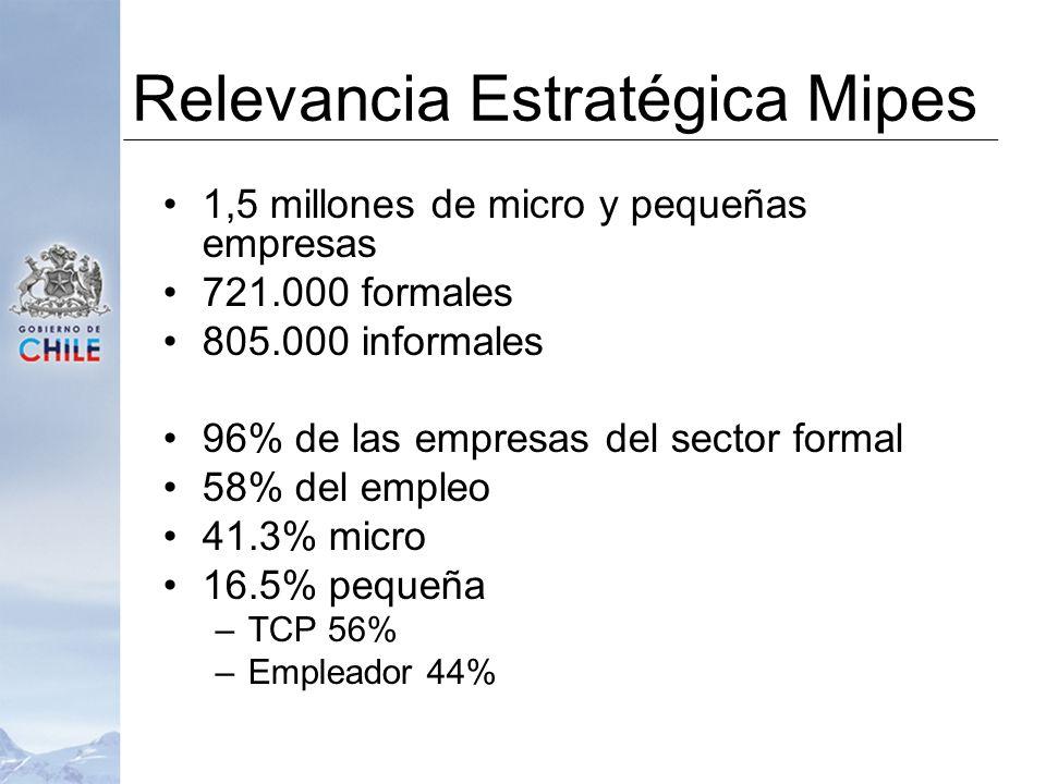 Relevancia Estratégica Mipes 1,5 millones de micro y pequeñas empresas 721.000 formales 805.000 informales 96% de las empresas del sector formal 58% del empleo 41.3% micro 16.5% pequeña –TCP 56% –Empleador 44%