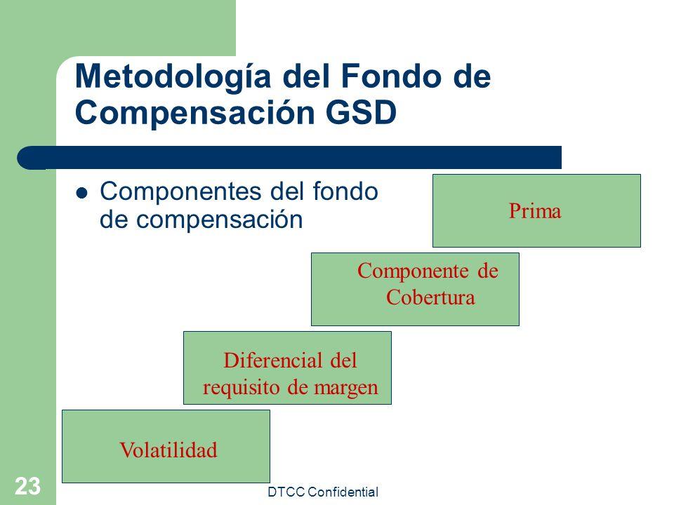 DTCC Confidential 23 Metodología del Fondo de Compensación GSD Componentes del fondo de compensación Volatilidad Diferencial del requisito de margen C