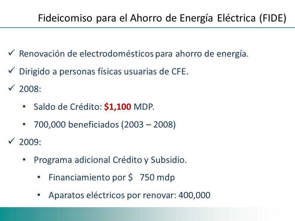 Renovación de electrodomésticos para ahorro de energía. Dirigido a personas físicas usuarias de CFE. 2008: Saldo de Crédito: $1,100 MDP. 700,000 benef