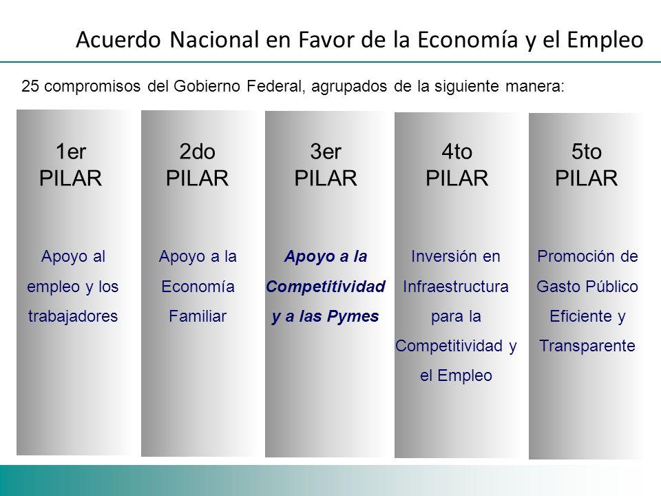 Acuerdo Nacional en Favor de la Economía y el Empleo 25 compromisos del Gobierno Federal, agrupados de la siguiente manera: 1er PILAR Apoyo al empleo y los trabajadores Apoyo a la Economía Familiar Apoyo a la Competitividad y a las Pymes Inversión en Infraestructura para la Competitividad y el Empleo Promoción de Gasto Público Eficiente y Transparente 2do PILAR 3er PILAR 5to PILAR 4to PILAR