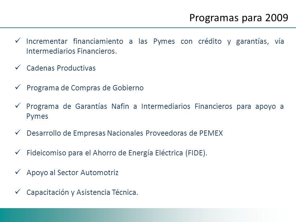 Incrementar financiamiento a las Pymes con crédito y garantías, vía Intermediarios Financieros.
