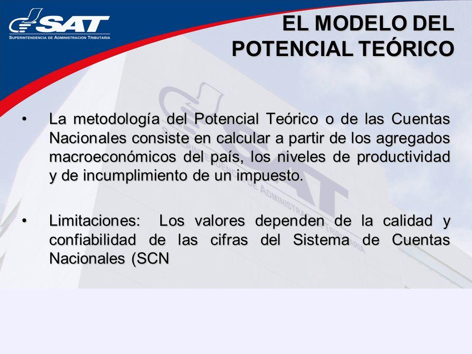 EL MODELO DEL POTENCIAL TEÓRICO La metodología del Potencial Teórico o de las Cuentas Nacionales consiste en calcular a partir de los agregados macroe