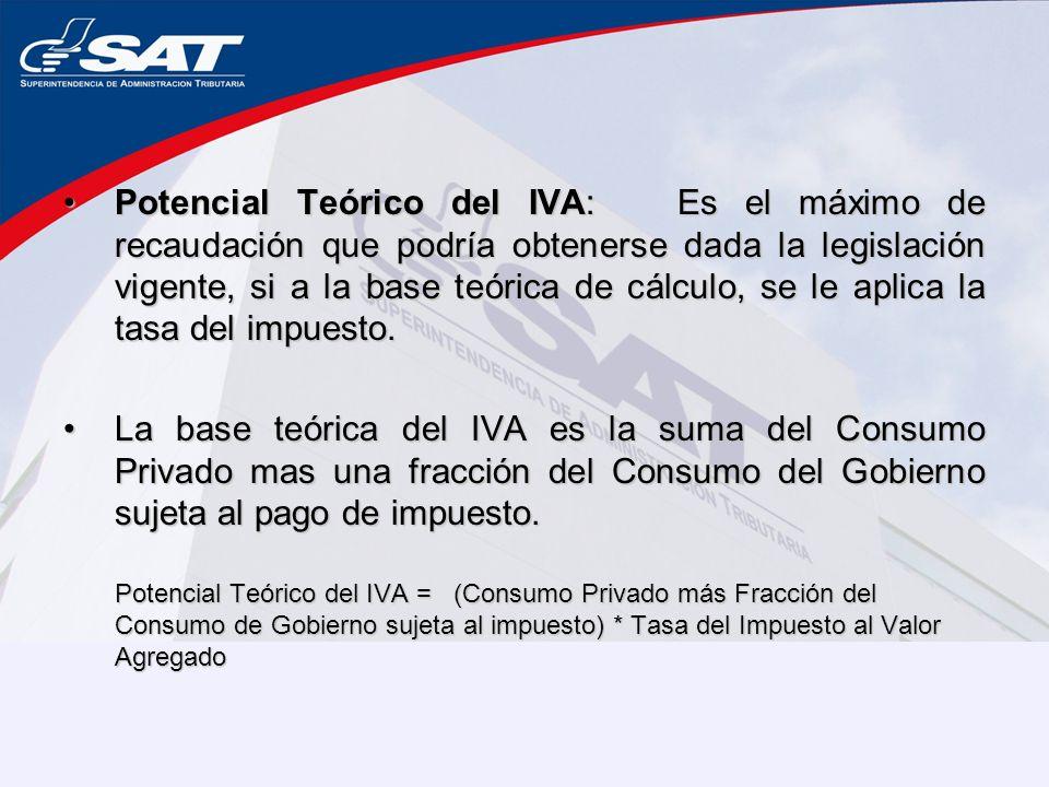 Potencial Teórico del IVA: Es el máximo de recaudación que podría obtenerse dada la legislación vigente, si a la base teórica de cálculo, se le aplica