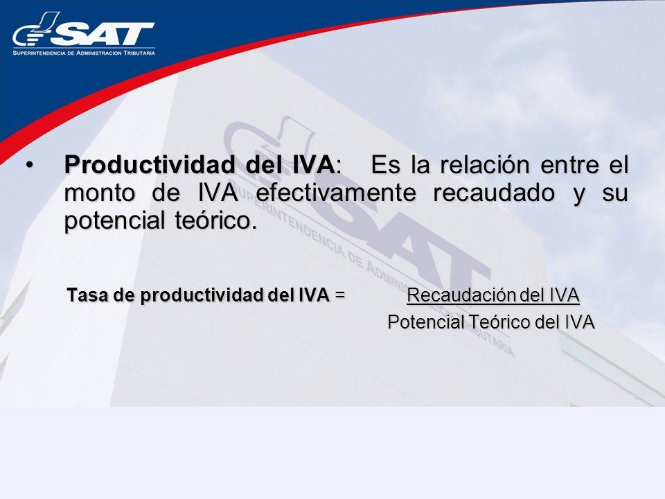 Productividad del IVA: Es la relación entre el monto de IVA efectivamente recaudado y su potencial teórico.Productividad del IVA: Es la relación entre