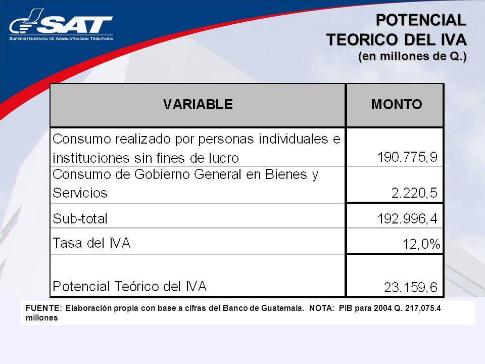 POTENCIAL TEORICO DEL IVA (en millones de Q.) FUENTE: Elaboración propia con base a cifras del Banco de Guatemala. NOTA: PIB para 2004 Q. 217,075.4 mi