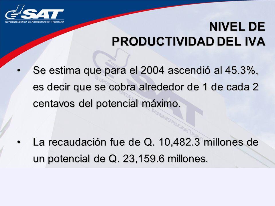 NIVEL DE PRODUCTIVIDAD DEL IVA Se estima que para el 2004 ascendió al 45.3%, es decir que se cobra alrededor de 1 de cada 2 centavos del potencial máximo.Se estima que para el 2004 ascendió al 45.3%, es decir que se cobra alrededor de 1 de cada 2 centavos del potencial máximo.