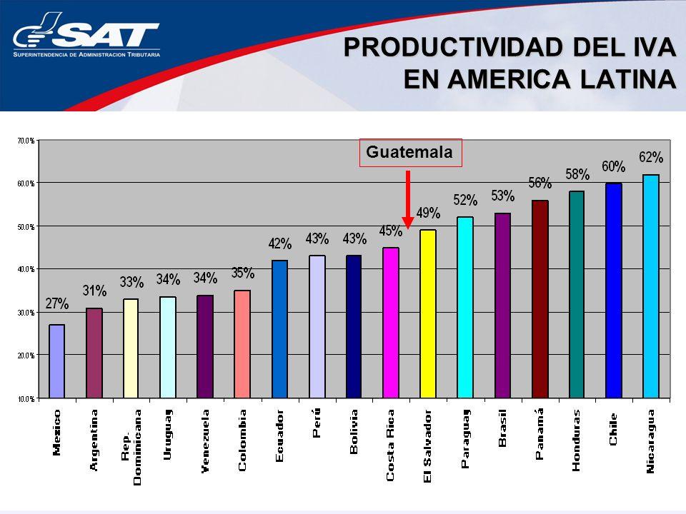 PRODUCTIVIDAD DEL IVA EN AMERICA LATINA Guatemala