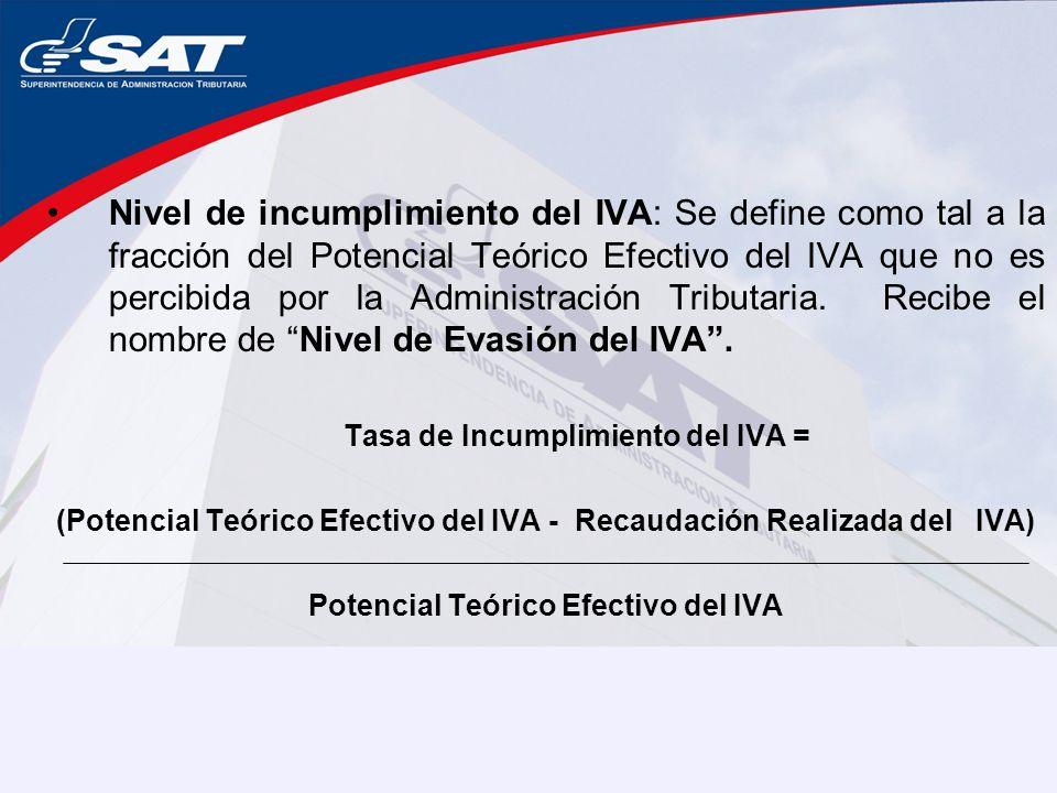 Nivel de incumplimiento del IVA: Se define como tal a la fracción del Potencial Teórico Efectivo del IVA que no es percibida por la Administración Tributaria.