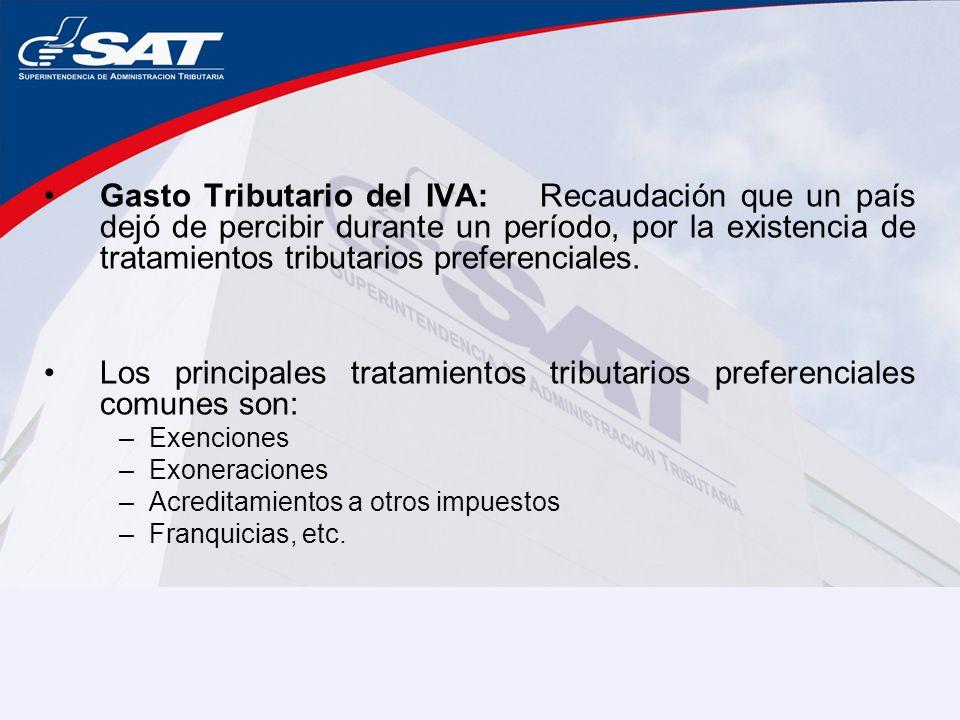 Gasto Tributario del IVA: Recaudación que un país dejó de percibir durante un período, por la existencia de tratamientos tributarios preferenciales.