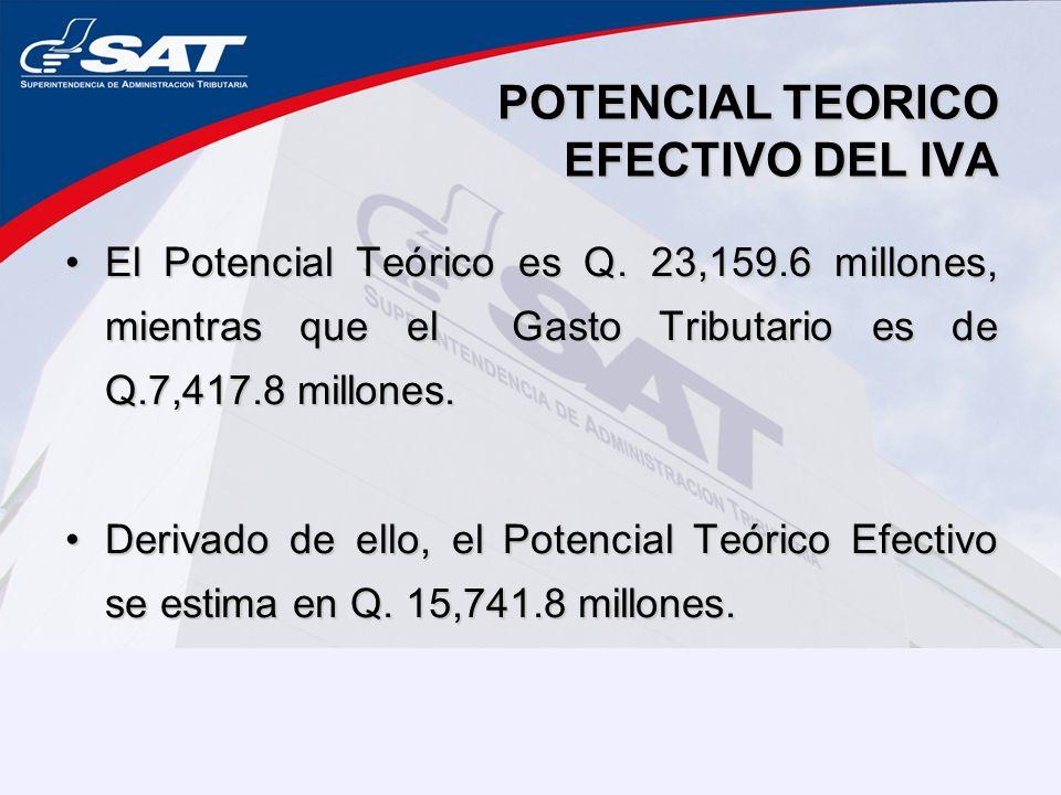 POTENCIAL TEORICO EFECTIVO DEL IVA El Potencial Teórico es Q. 23,159.6 millones, mientras que el Gasto Tributario es de Q.7,417.8 millones.El Potencia
