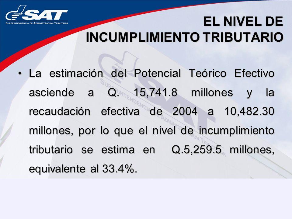 EL NIVEL DE INCUMPLIMIENTO TRIBUTARIO La estimación del Potencial Teórico Efectivo asciende a Q. 15,741.8 millones y la recaudación efectiva de 2004 a