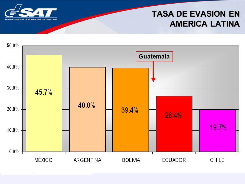 TASA DE EVASION EN AMERICA LATINA Fuente: CEPAL, 2005. Guatemala