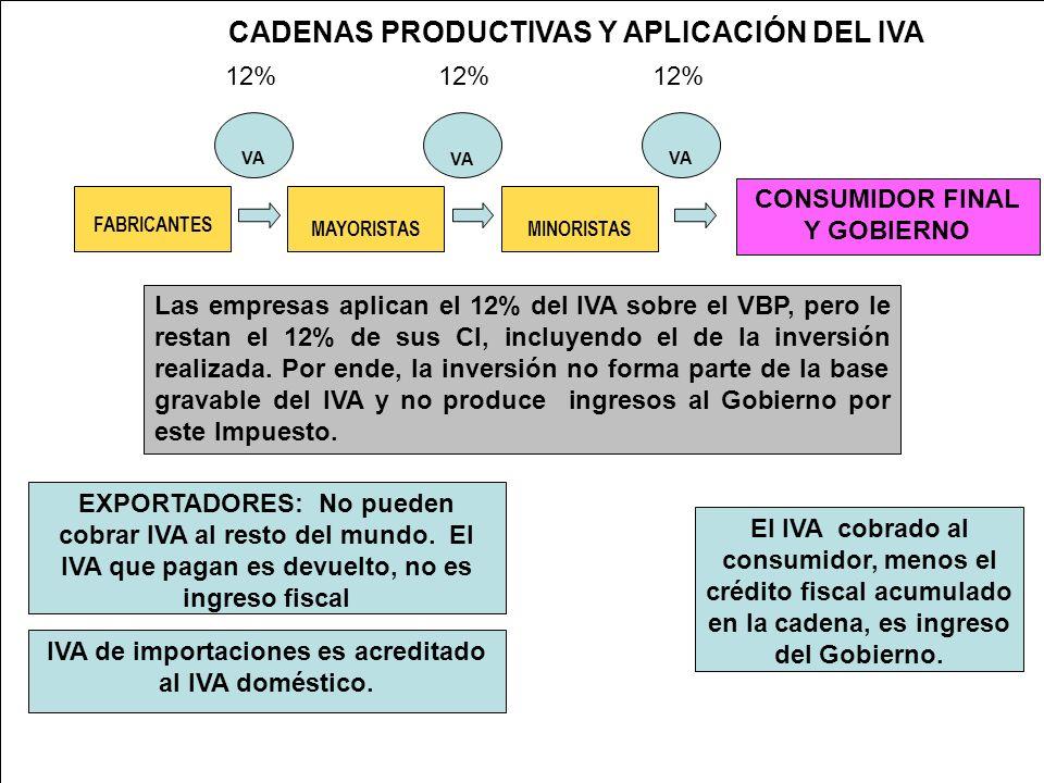 POTENCIAL TEORICO DEL IVA (en millones de Q.) FUENTE: Elaboración propia con base a cifras del Banco de Guatemala.