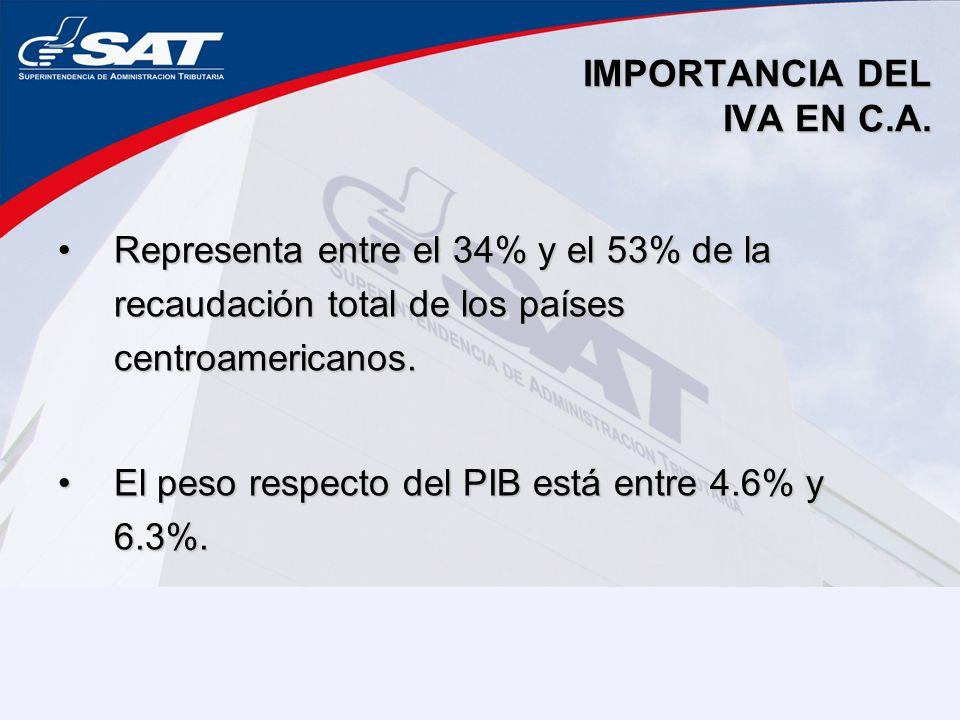 IMPORTANCIA DEL IVA EN C.A. Representa entre el 34% y el 53% de la recaudación total de los países centroamericanos.Representa entre el 34% y el 53% d