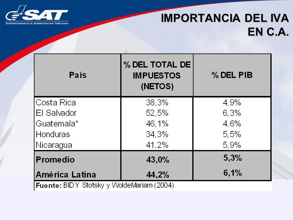 IMPORTANCIA DEL IVA EN C.A.