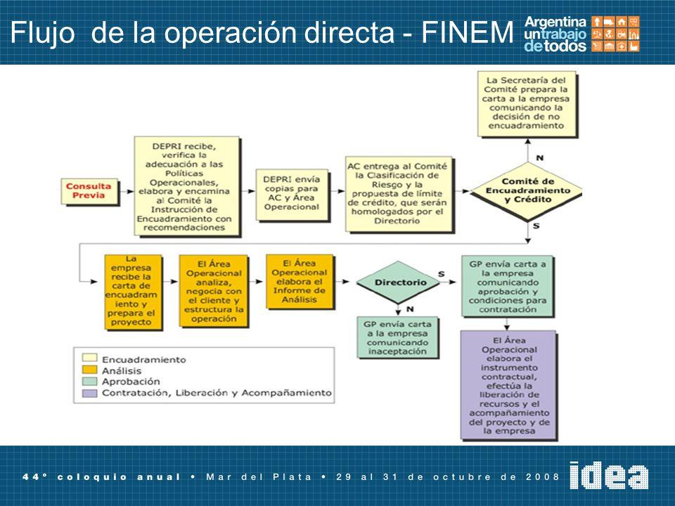 Flujo de la operación directa - FINEM