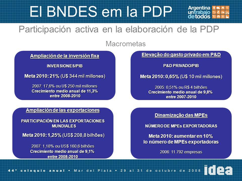 El BNDES em la PDP Participación activa en la elaboración de la PDP Macrometas Dinamização das MPEs NÚMERO DE MPEs EXPORTADORAS Meta 2010: aumentar en 10% lo número de MPEs exportadoras 2006: 11.792 empresas Ampliación de las exportaciones PARTICIPACIÓN EN LAS EXPORTACIONES MUNDIALES MUNDIALES Meta 2010: 1,25% (US$ 208,8 bilhões) Meta 2010: 1,25% (US$ 208,8 bilhões) 2007: 1,18% ou US$ 160,6 bilhões Crecimiento medio anual de 9,1% entre 2008-2010 Ampliación de la inversión fixa INVERSIONES/PIB Meta 2010: 21% (U$ 344 mil millones) 2007: 17,6% ou U$ 250 mil millones Crecimiento medio anual de 11,3% entre 2008-2010 entre 2008-2010 Elevação do gasto privado em P&D P&D PRIVADO/PIB Meta 2010: 0,65% (U$ 10 mil millones) 2005: 0,51% ou R$ 4 bilhões Crecimiento medio anual de 9,8% entre 2007-2010