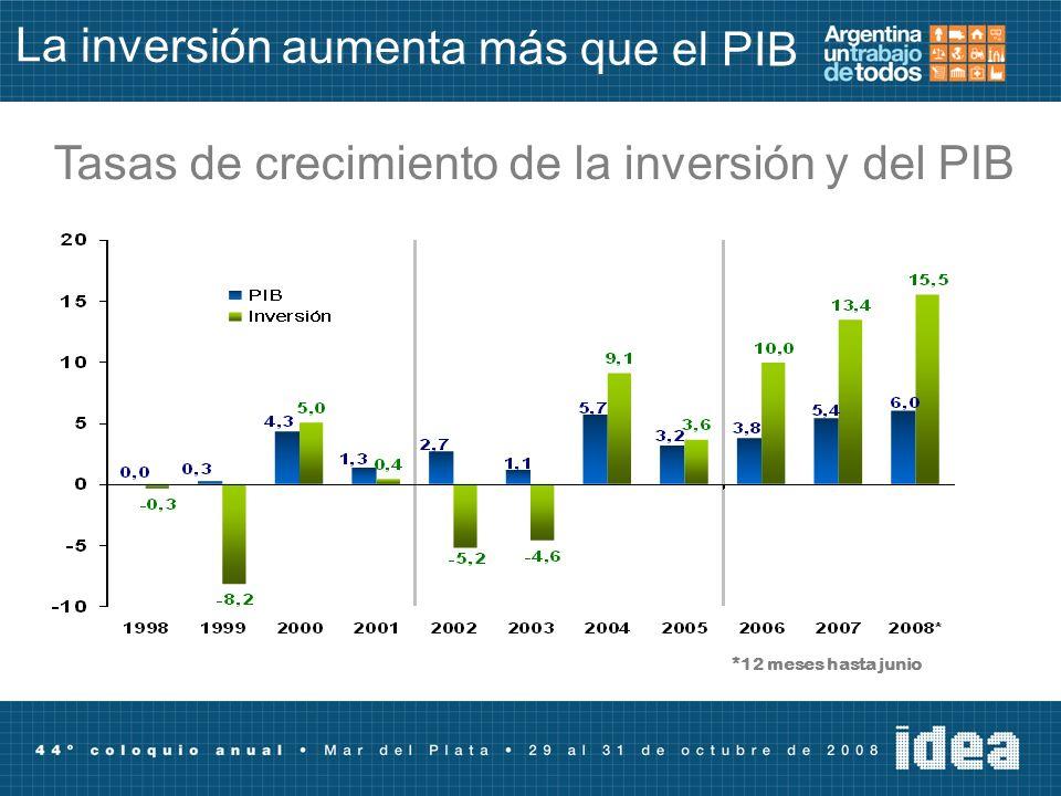 La inversión aumenta más que el PIB Tasas de crecimiento de la inversión y del PIB *12 meses hasta junio