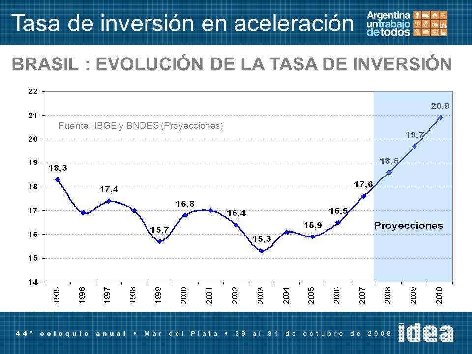 Tasa de inversión en aceleración BRASIL : EVOLUCIÓN DE LA TASA DE INVERSIÓN Fuente : IBGE y BNDES (Proyecciones)