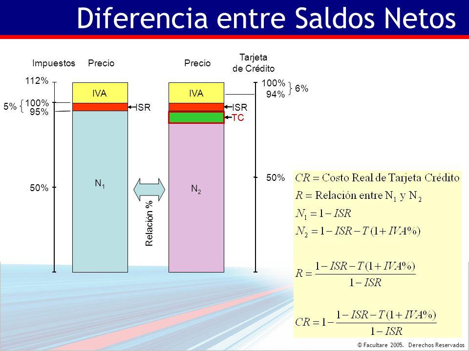 © Facultare 2005. Derechos Reservados Diferencia entre Saldos Netos Precio 112% 100% 95% Impuestos IVA 50% 5% ISR N 1 Precio ISR 100% Tarjeta de Crédi