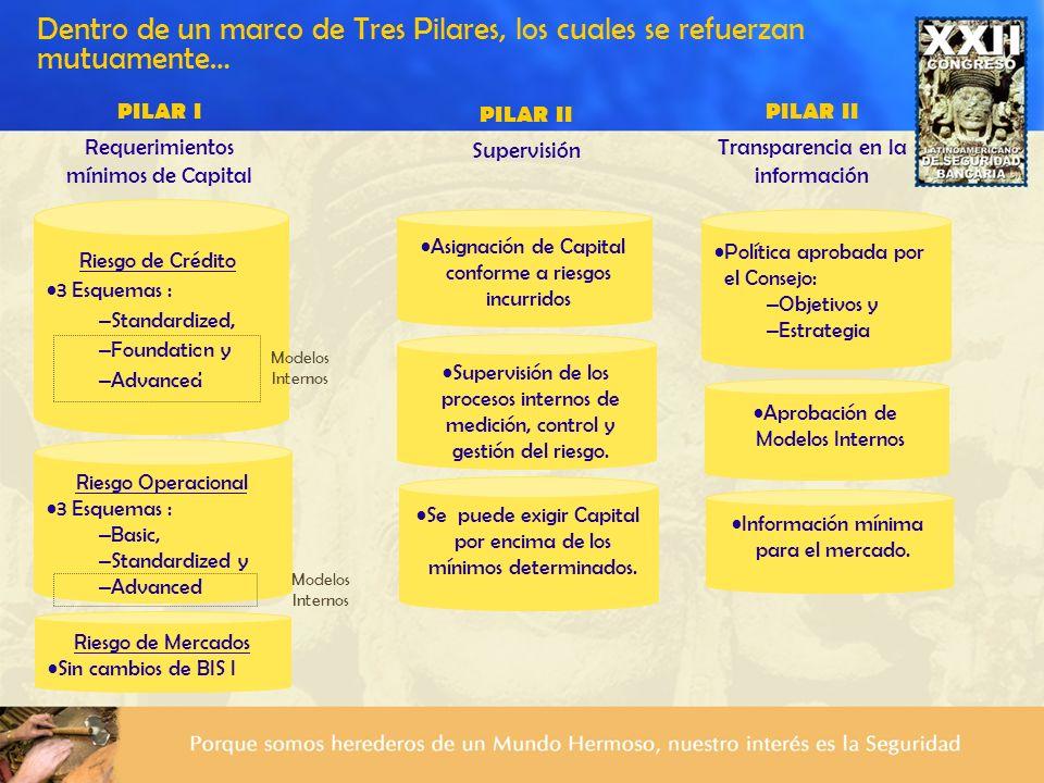 Dentro de un marco de Tres Pilares, los cuales se refuerzan mutuamente… Supervisión de los procesos internos de medición, control y gestión del riesgo