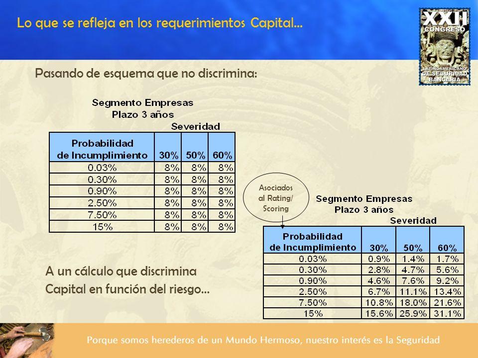 Lo que se refleja en los requerimientos Capital... Pasando de esquema que no discrimina: A un cálculo que discrimina Capital en función del riesgo… As
