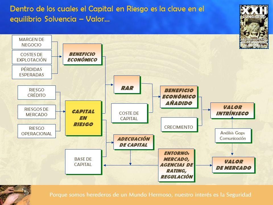 Dentro de los cuales el Capital en Riesgo es la clave en el equilibrio Solvencia – Valor… VALOR INTRÍNSECO VALOR INTRÍNSECO RIESGO CRÉDITO RIESGOS DE