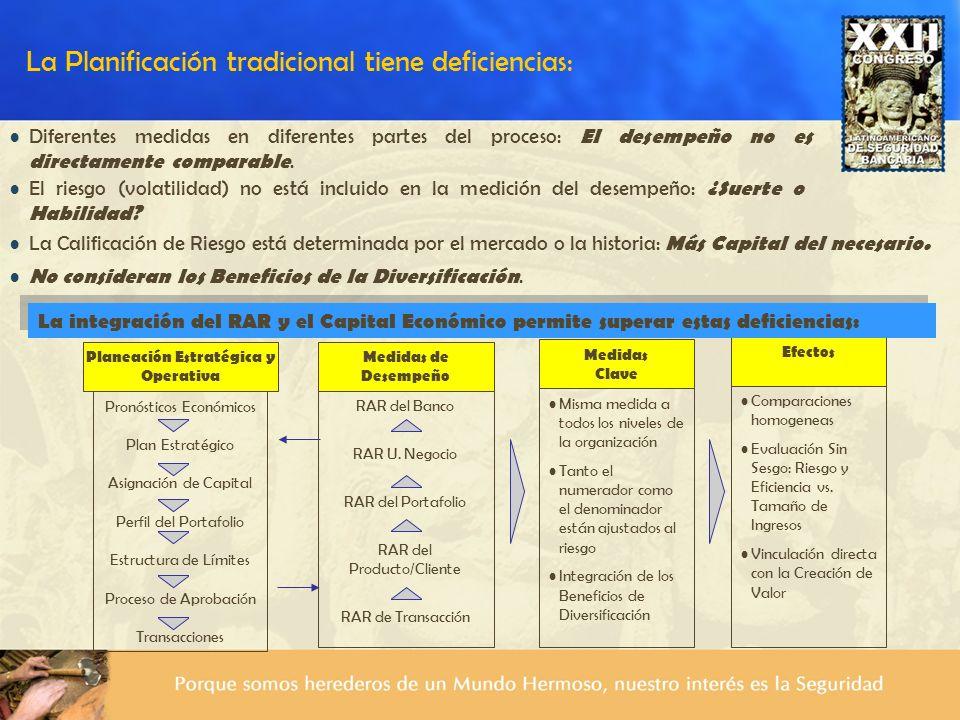 RAR del Banco RAR U. Negocio RAR del Portafolio RAR del Producto/Cliente RAR de Transacción Misma medida a todos los niveles de la organización Tanto