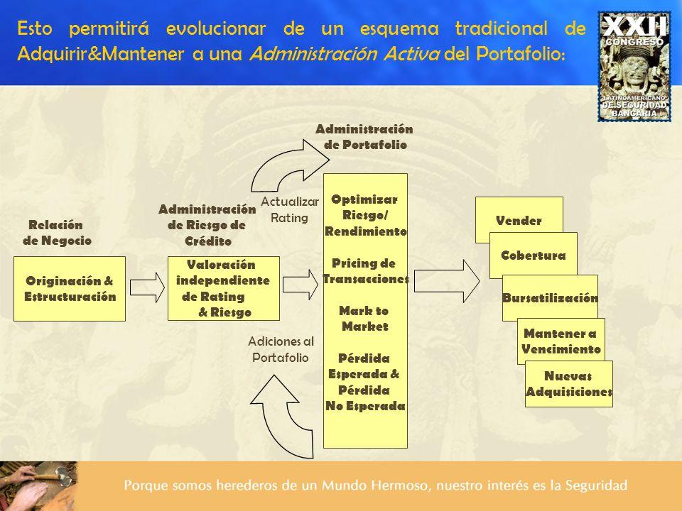 Originación & Estructuración Valoración independiente de Rating & Riesgo Vender Cobertura Bursatilización Mantener a Vencimiento Relación de Negocio A