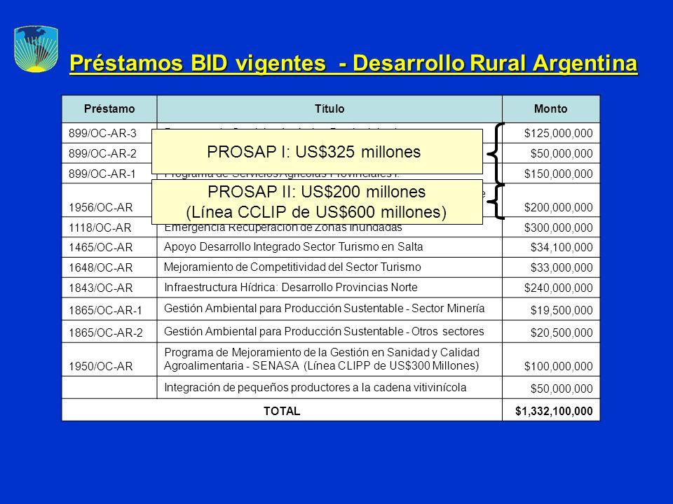Préstamos BID vigentes - Desarrollo Rural Argentina PréstamoTítuloMonto 899/OC-AR-3Programa de Servicios Agrícolas Provinciales I.$125,000,000 899/OC-AR-2Programa de Servicios Agrícolas Provinciales I.$50,000,000 899/OC-AR-1Programa de Servicios Agrícolas Provinciales I.$150,000,000 1956/OC-AR Programa de Servicios Agrícolas Provinciales II (Línea CCLIP de US$ 600 Millones)$200,000,000 1118/OC-AREmergencia Recuperación de Zonas Inundadas$300,000,000 1465/OC-ARApoyo Desarrollo Integrado Sector Turismo en Salta$34,100,000 1648/OC-ARMejoramiento de Competitividad del Sector Turismo$33,000,000 1843/OC-ARInfraestructura Hídrica: Desarrollo Provincias Norte$240,000,000 1865/OC-AR-1 Gestión Ambiental para Producción Sustentable - Sector Minería $19,500,000 1865/OC-AR-2 Gestión Ambiental para Producción Sustentable - Otros sectores $20,500,000 1950/OC-AR Programa de Mejoramiento de la Gestión en Sanidad y Calidad Agroalimentaria - SENASA (Línea CLIPP de US$300 Millones)$100,000,000 Integración de pequeños productores a la cadena vitivinícola $50,000,000 TOTAL$1,332,100,000 PROSAP I: US$325 millones PROSAP II: US$200 millones (Línea CCLIP de US$600 millones)