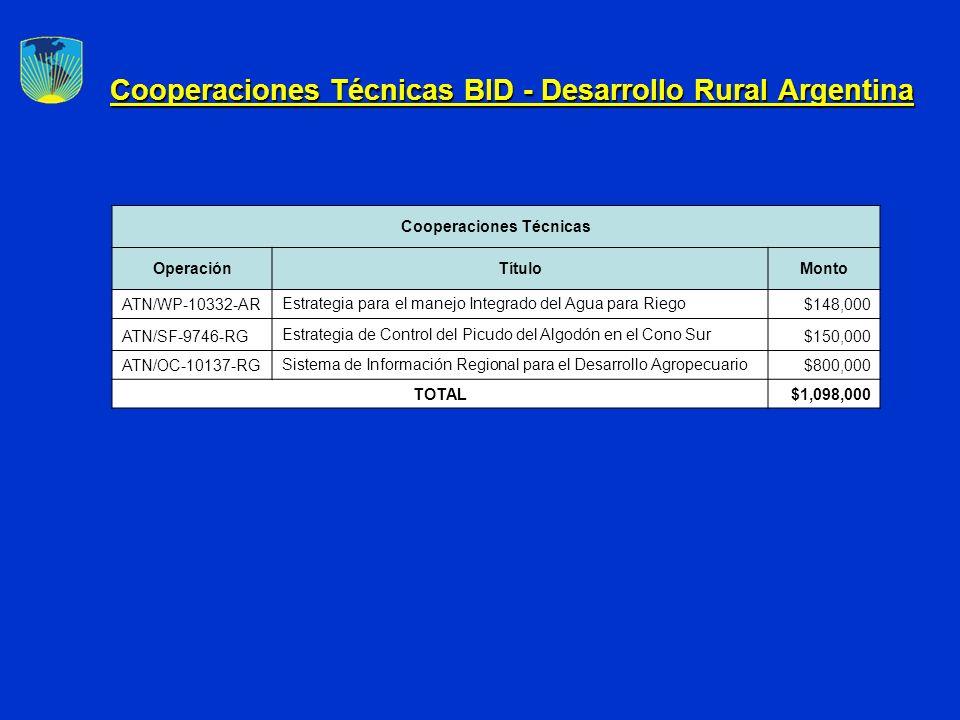 Cooperaciones Técnicas BID - Desarrollo Rural Argentina Cooperaciones Técnicas OperaciónTítuloMonto ATN/WP-10332-AREstrategia para el manejo Integrado del Agua para Riego$148,000 ATN/SF-9746-RG Estrategia de Control del Picudo del Algodón en el Cono Sur $150,000 ATN/OC-10137-RGSistema de Información Regional para el Desarrollo Agropecuario$800,000 TOTAL$1,098,000