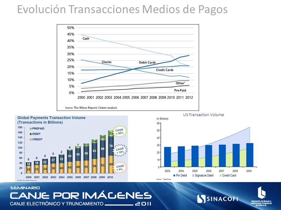 Evolución Transacciones Medios de Pagos US Transaction Volume