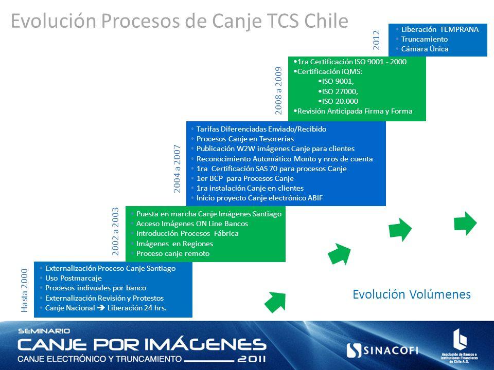 4 Liberación TEMPRANA Truncamiento Cámara Única 2012 2008 a 2009 1ra Certificación ISO 9001 - 2000 Certificación iQMS: ISO 9001, ISO 27000, ISO 20.000
