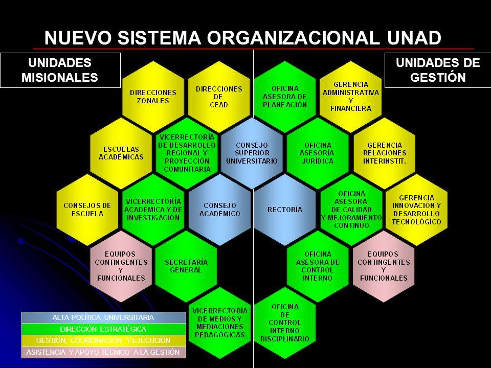 UNIDADES MISIONALES UNIDADES DE GESTIÓN NUEVO SISTEMA ORGANIZACIONAL UNAD DIRECCIÓN ESTRATÉGICA GESTIÓN, COORDINACIÓN Y EJECUCIÓN ASISTENCIA Y APOYO T