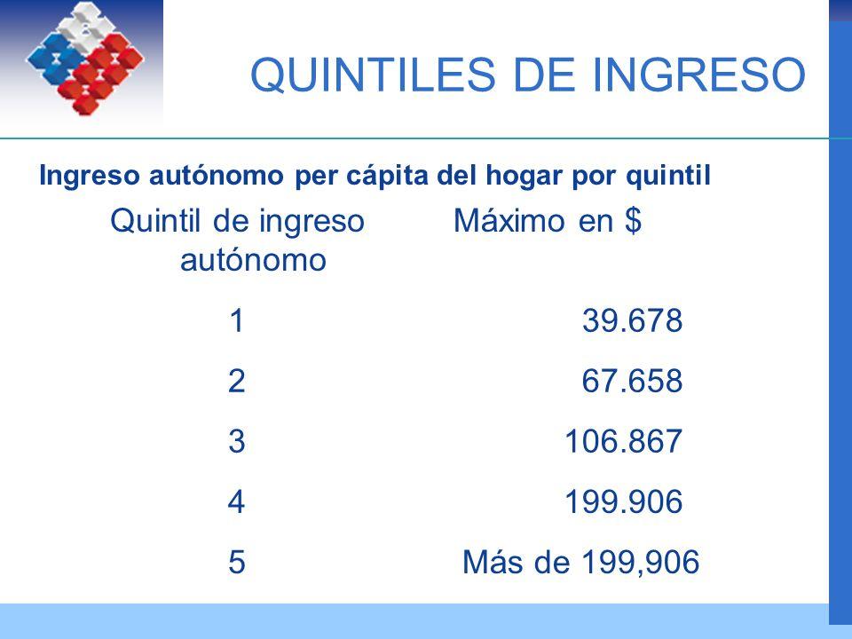 QUINTILES DE INGRESO Ingreso autónomo per cápita del hogar por quintil Quintil de ingreso autónomo Máximo en $ 1 39.678 2 67.658 3 106.867 4 199.906 5 Más de 199,906