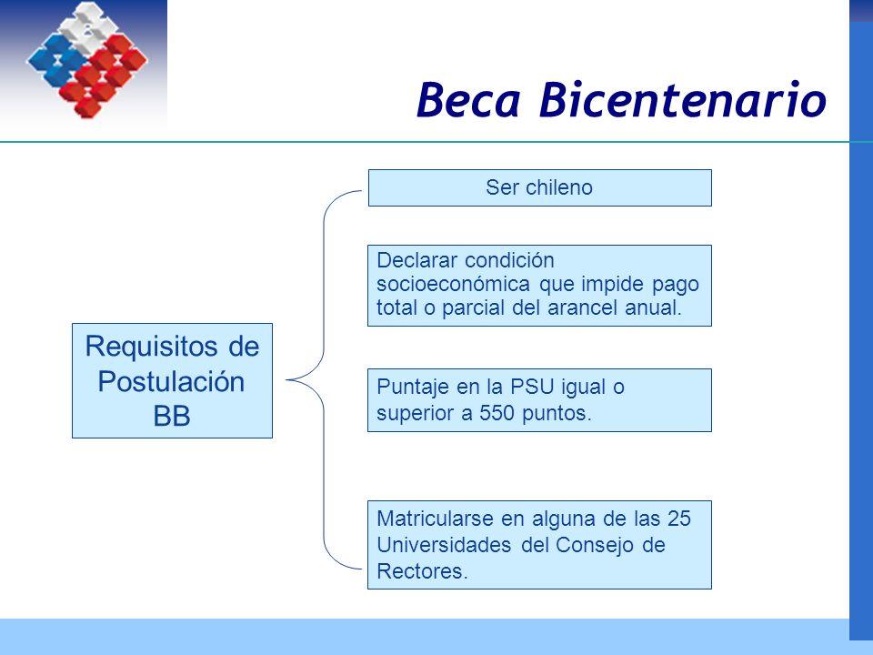 Ser chileno Declarar condición socioeconómica que impide pago total o parcial del arancel anual.