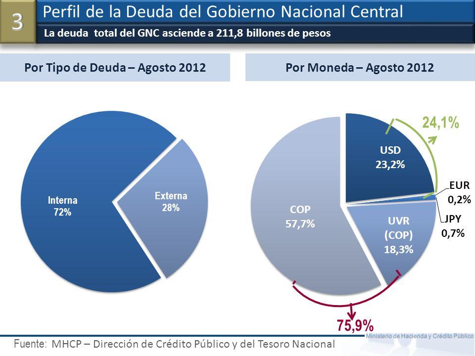 Fuente: Ministerio de Hacienda y Crédito Público Tenedores de TES Locales Perfil de la Deuda del Gobierno Nacional Central